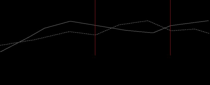 grafik-zeit-signifikanz